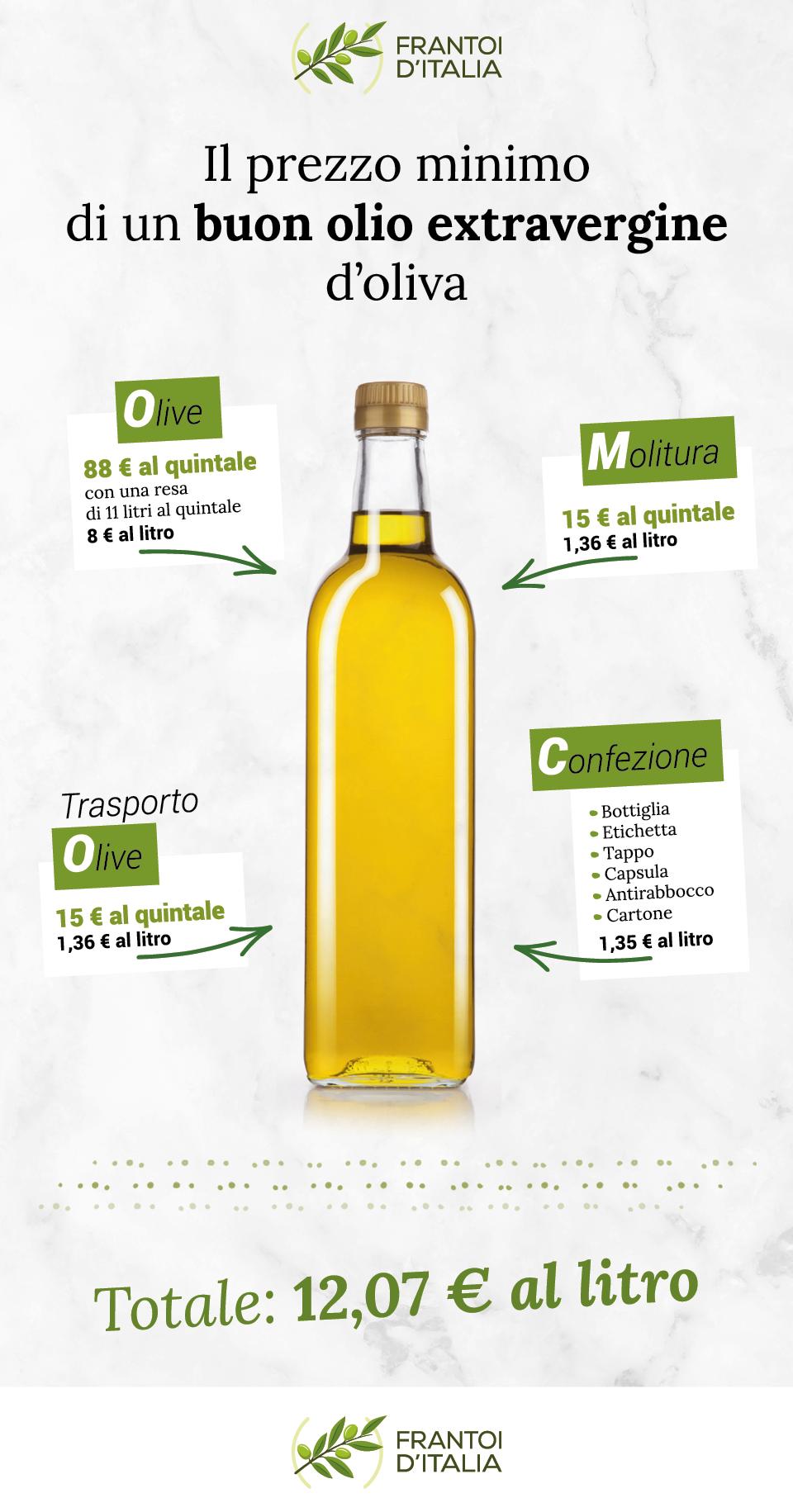 frantoiditalia_prezzo_olio_buono